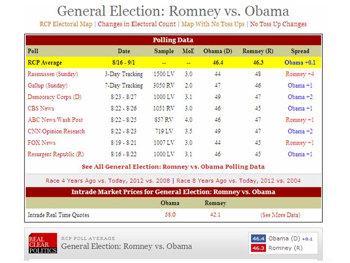 Estimating the US Presidential election: applying national opinion ...