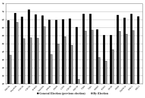 Figure 1: Voter turnout levels by constituency for all by-elections held between 1994 and 2011 and turnout levels for the general elections preceding these