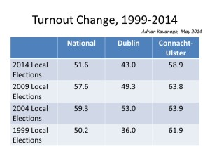 Figure 2: Voter turnout trends, 1999-2014