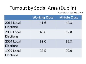 Figure 3: Average turnout levels by social area in Dublin between 1999 and 2014