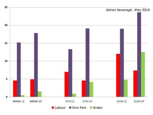 Figure 2: Support levels for Labour, Sinn Fein and the Green Party by European constituency at the 2014 Local and European elections