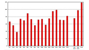 Figure 1: Average points per position in the running order at Eurovision Song Contest semi-finals between 2008 and 2014