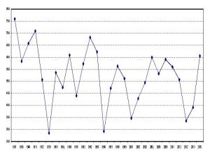 Figure 1: Turnout levels at Irish referendum elections, 1937-2015