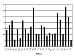 Figure 2: Difference in turnout levels between by-election contest and preceding general election