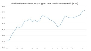 Figure 1: Support trends for the government parties (Fine Gael and Labour) across all national opinion polls during 2015