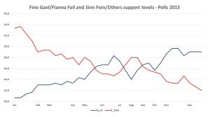 Figure 7: Combined support levels for Fine Gael/Fianna Fail, as compared with combined Sinn Fein/Independents and Others support levels, based on opinion polls during 2015
