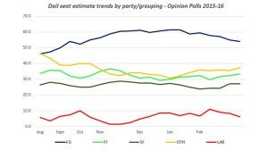 Figure 1: Dail seat estimate trends across poll analyses between August 2015 and February (10th) 2016