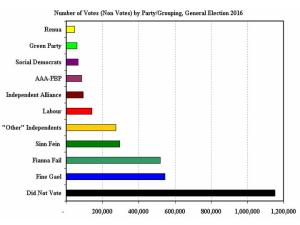 Figure 2: Non-voter numbers at 2016 General Election as compared with numbers of voters supporting different political parties/political groupings
