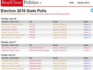 Figure 2: RealClearPolitics overview of US Presidential Election state-level opinion polls (as of 29th June 2016)