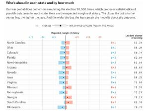 Figure 2: The closest state contests for the 2016 Presidential Election, according to fivethirtyeight.com polls analysis as of 5th July 2016.